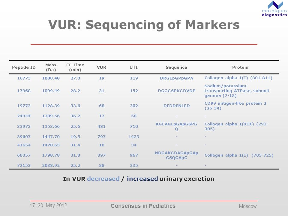 VUR: Sequencing of Markers