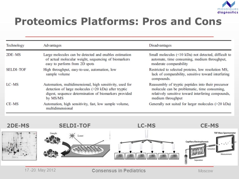 Proteomics Platforms: Pros and Cons