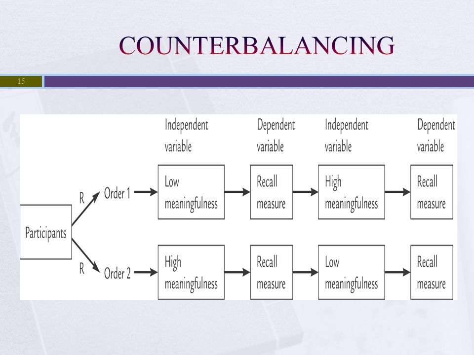 COUNTERBALANCING © 2007 The McGraw-Hill Companies, Inc.