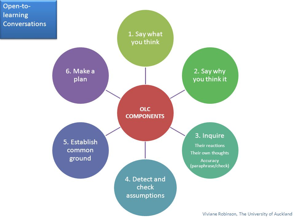 4. Detect and check assumptions 5. Establish common ground