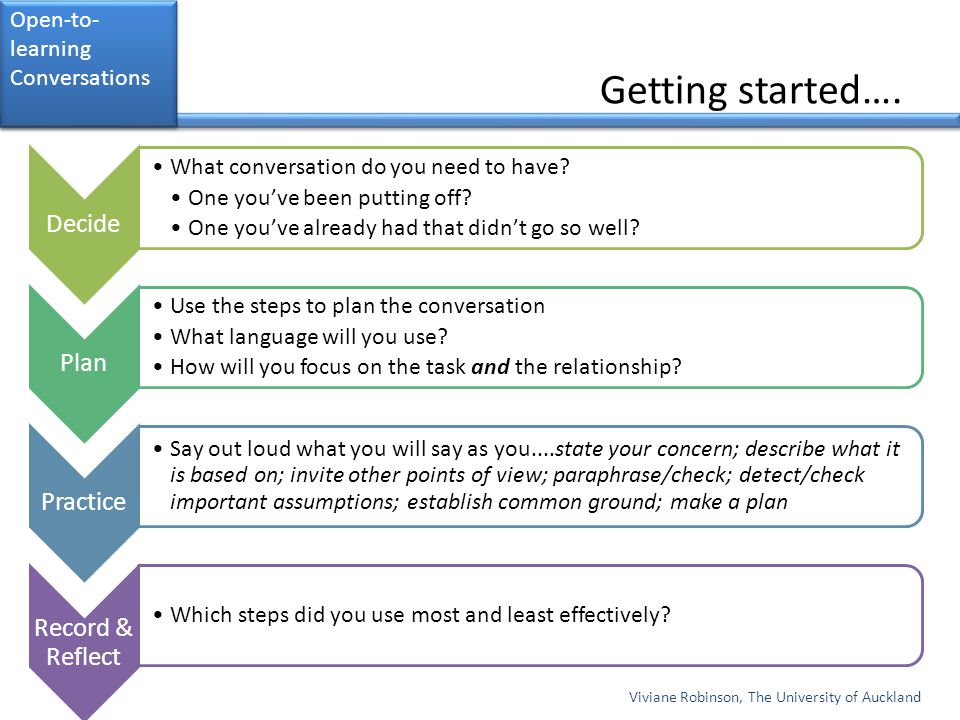 Getting started…. Decide Plan Practice Record & Reflect