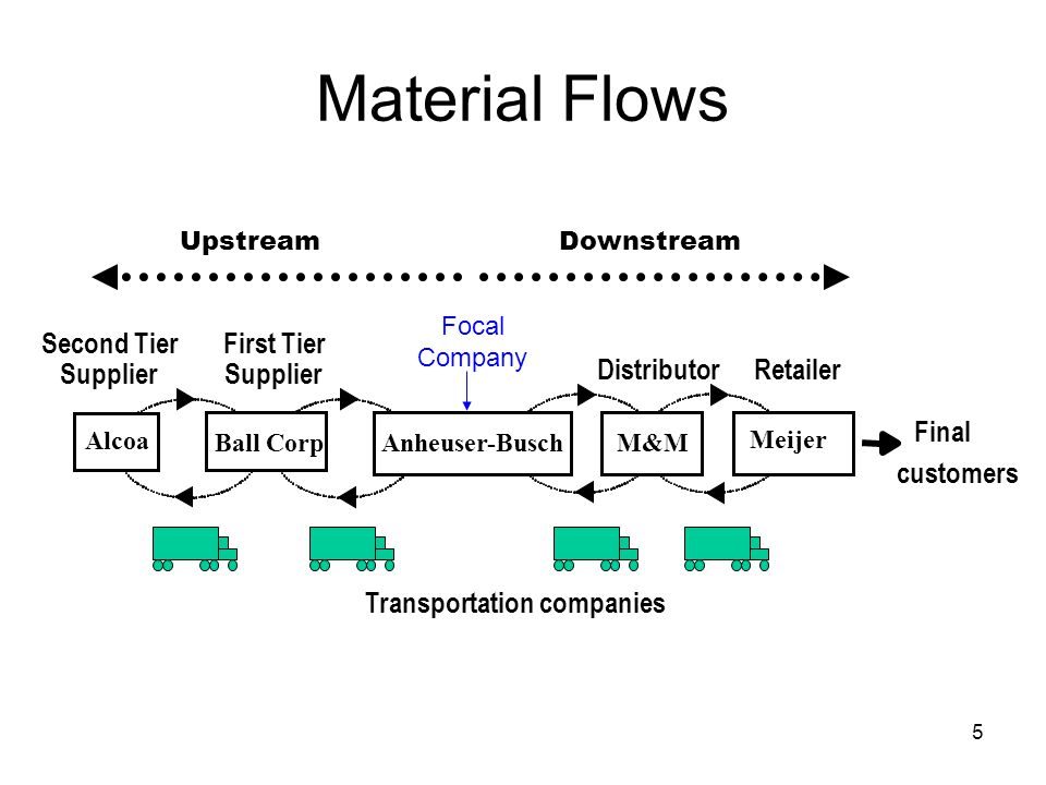 Material Flows First Tier Supplier Distributor Retailer