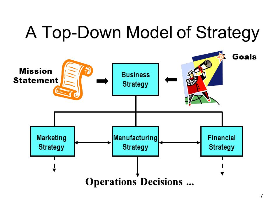 A Top-Down Model of Strategy