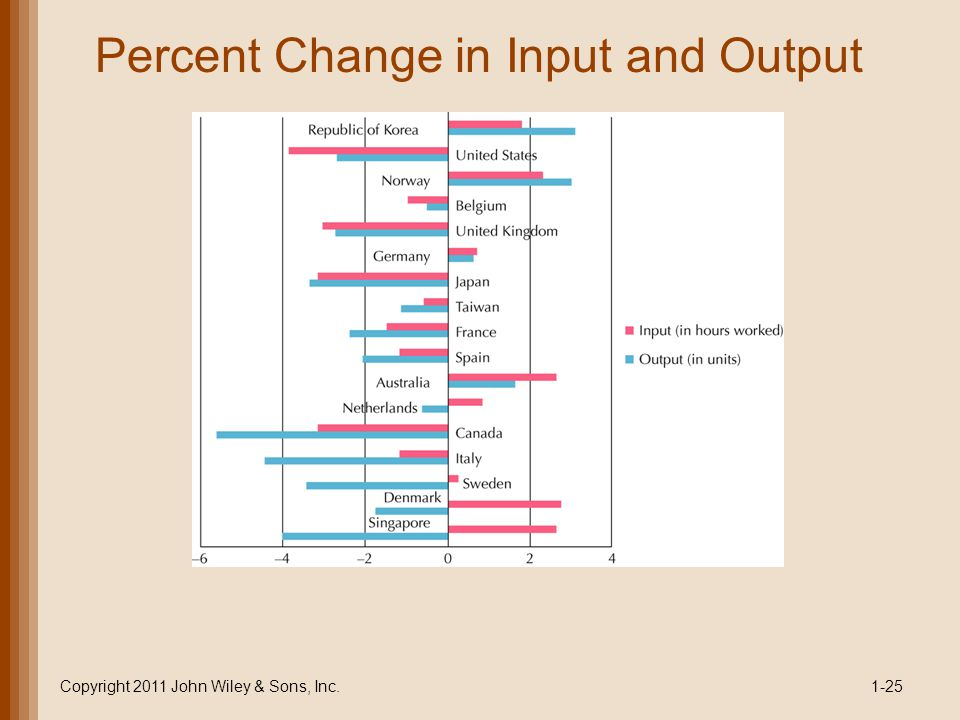 Percent Change in Input and Output
