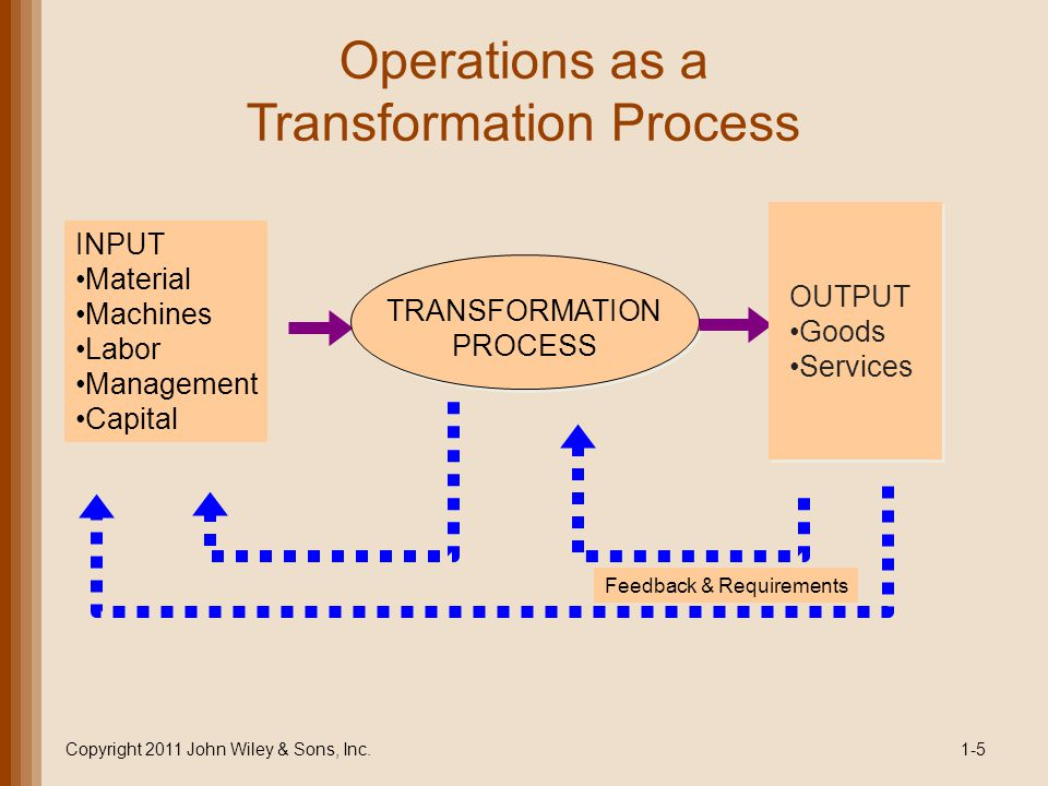 Operations as a Transformation Process
