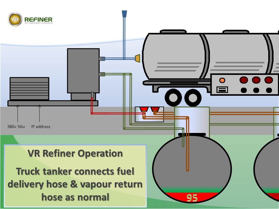 380v 5Kw IP address. VR Refiner Operation. Truck tanker connects fuel delivery hose & vapour return hose as normal.