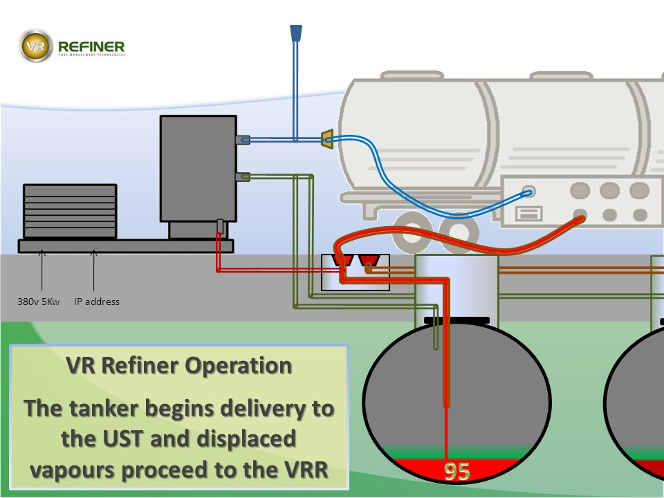 380v 5Kw IP address. VR Refiner Operation. The tanker begins delivery to the UST and displaced vapours proceed to the VRR.
