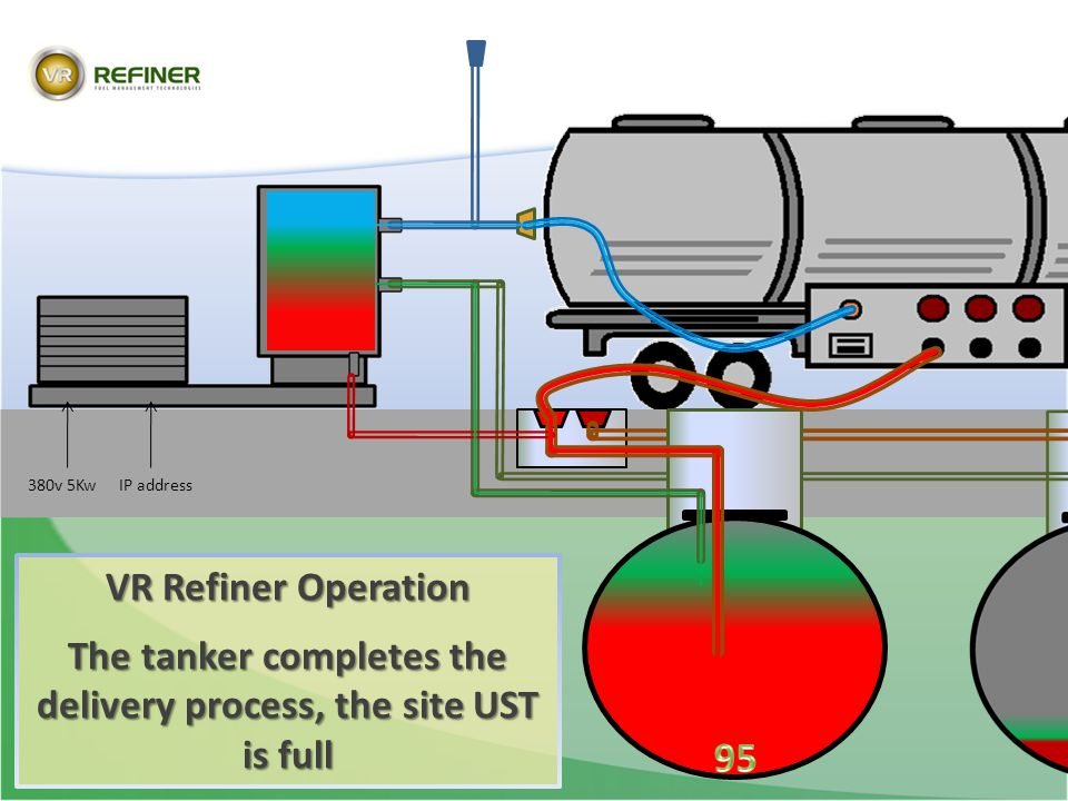 The tanker completes the delivery process, the site UST is full