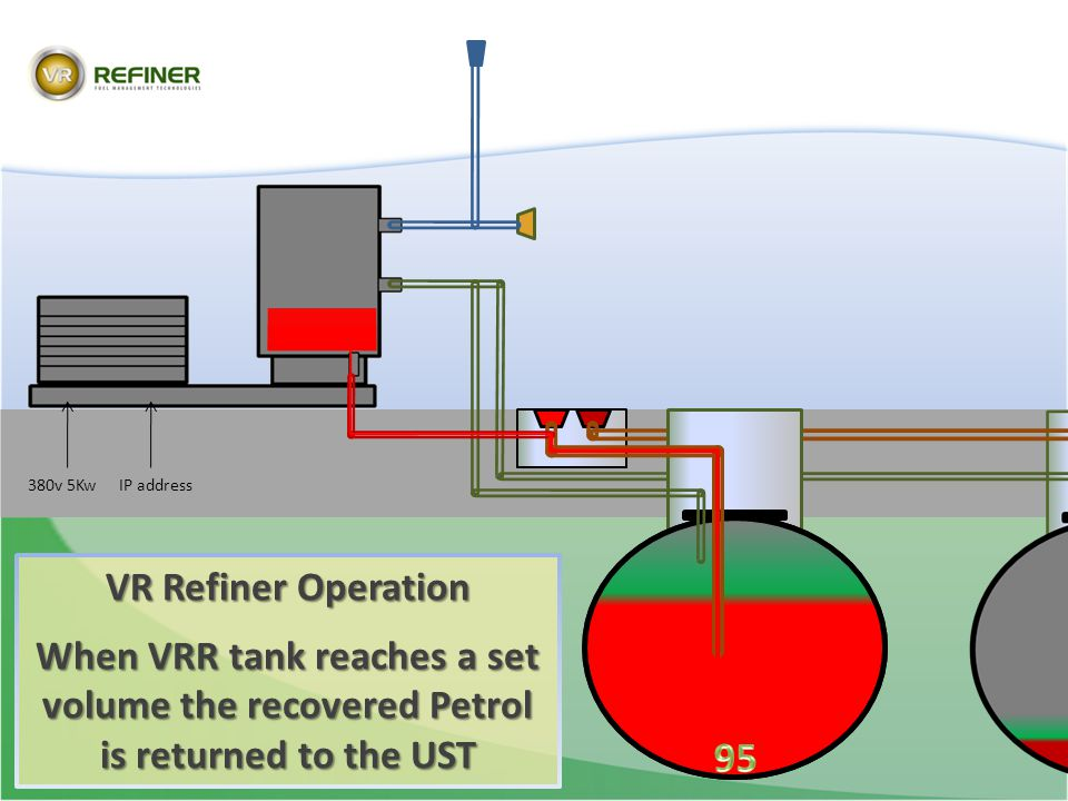 380v 5Kw IP address. VR Refiner Operation. When VRR tank reaches a set volume the recovered Petrol is returned to the UST.