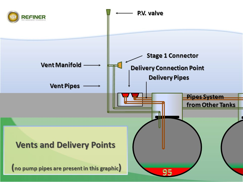 Vents and Delivery Points (no pump pipes are present in this graphic)