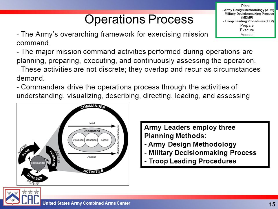 Operations Process Plan: - Army Design Methodology (ADM) - Military Decisionmaking Process (MDMP)