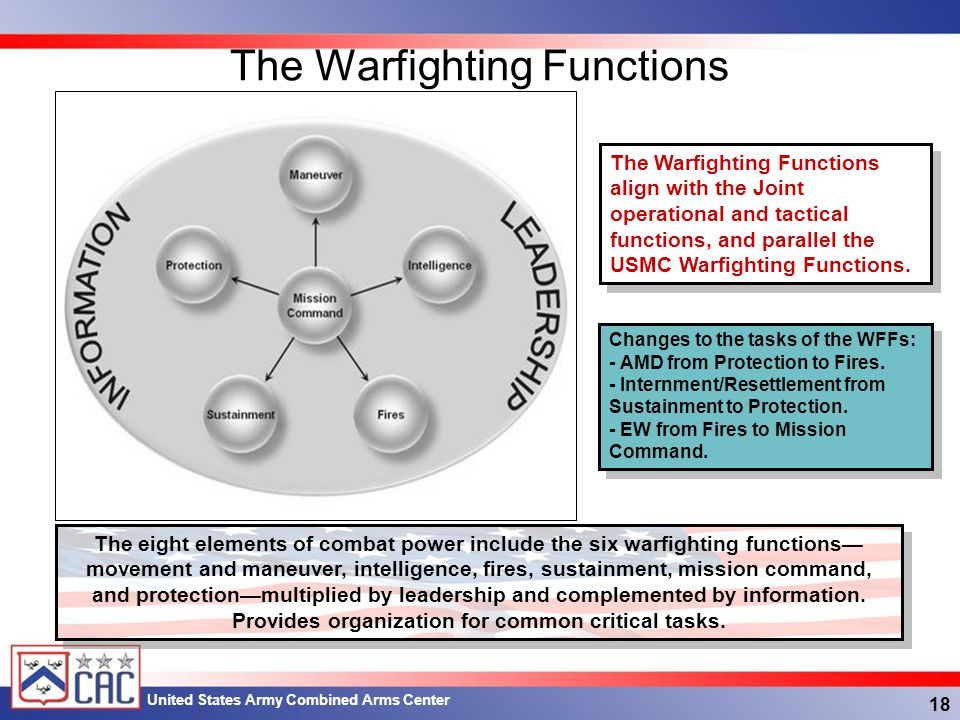 The Warfighting Functions