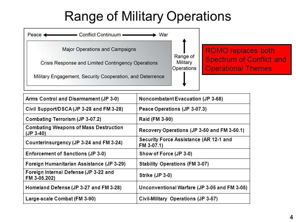 Range of Military Operations