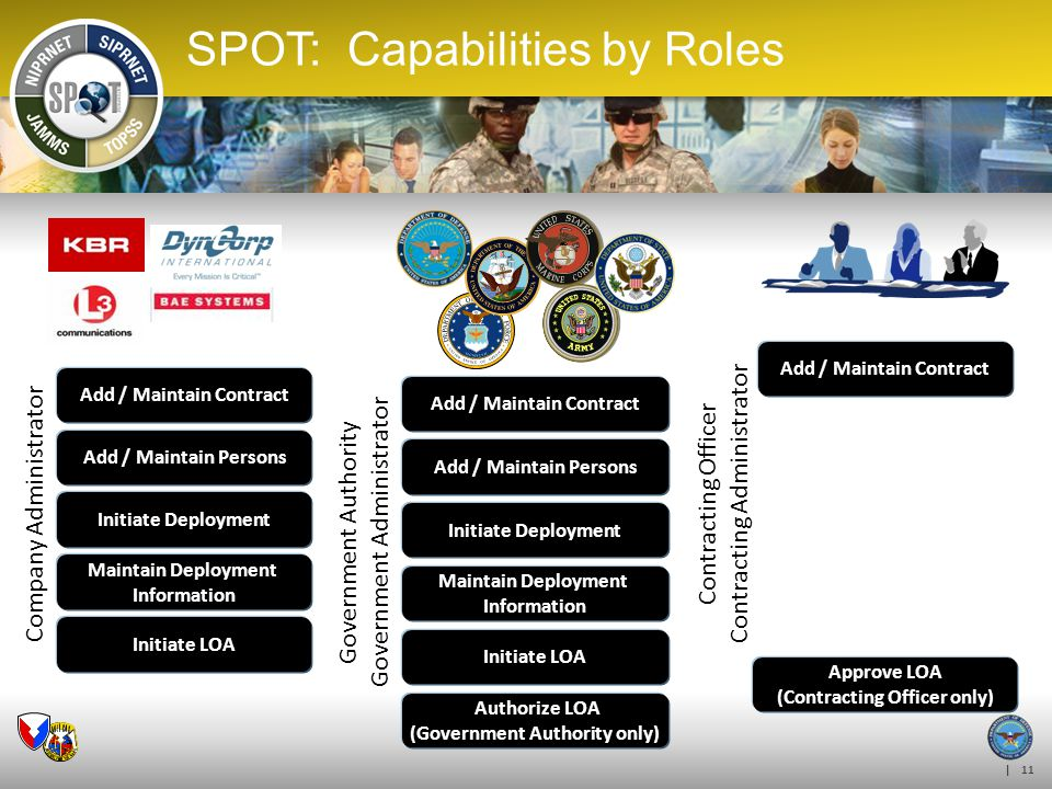 SPOT: Capabilities by Roles