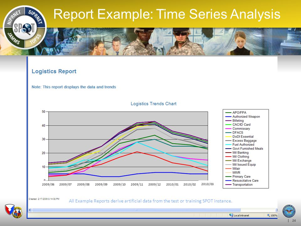 Report Example: Time Series Analysis