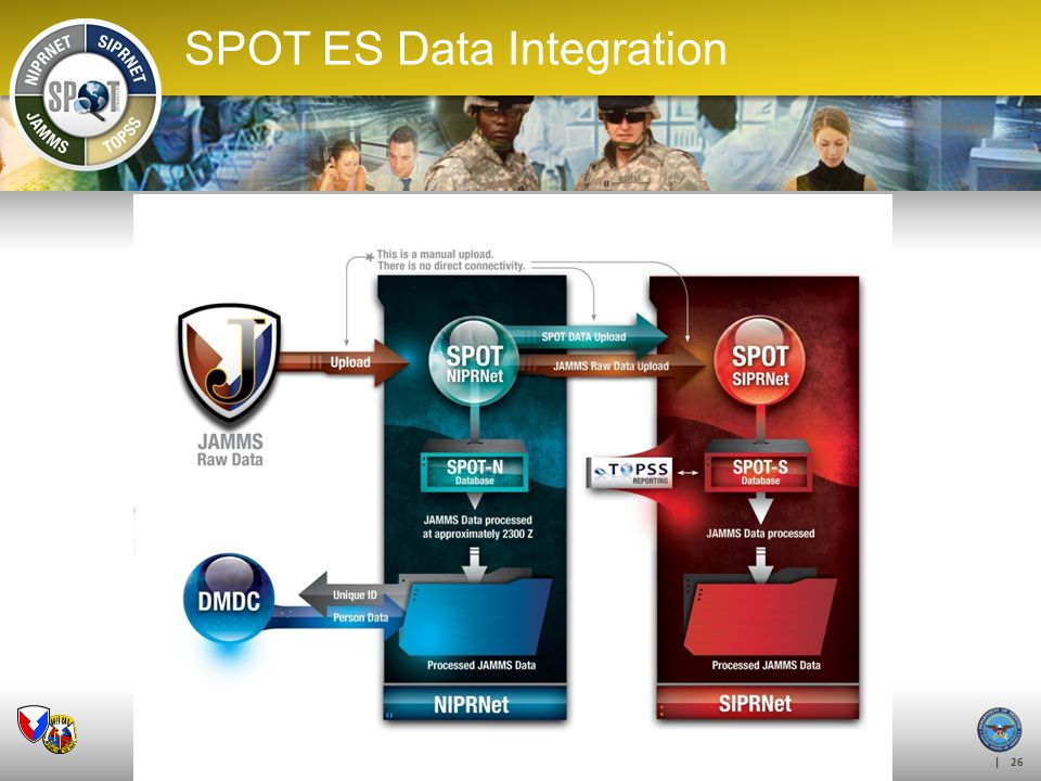 SPOT ES Data Integration