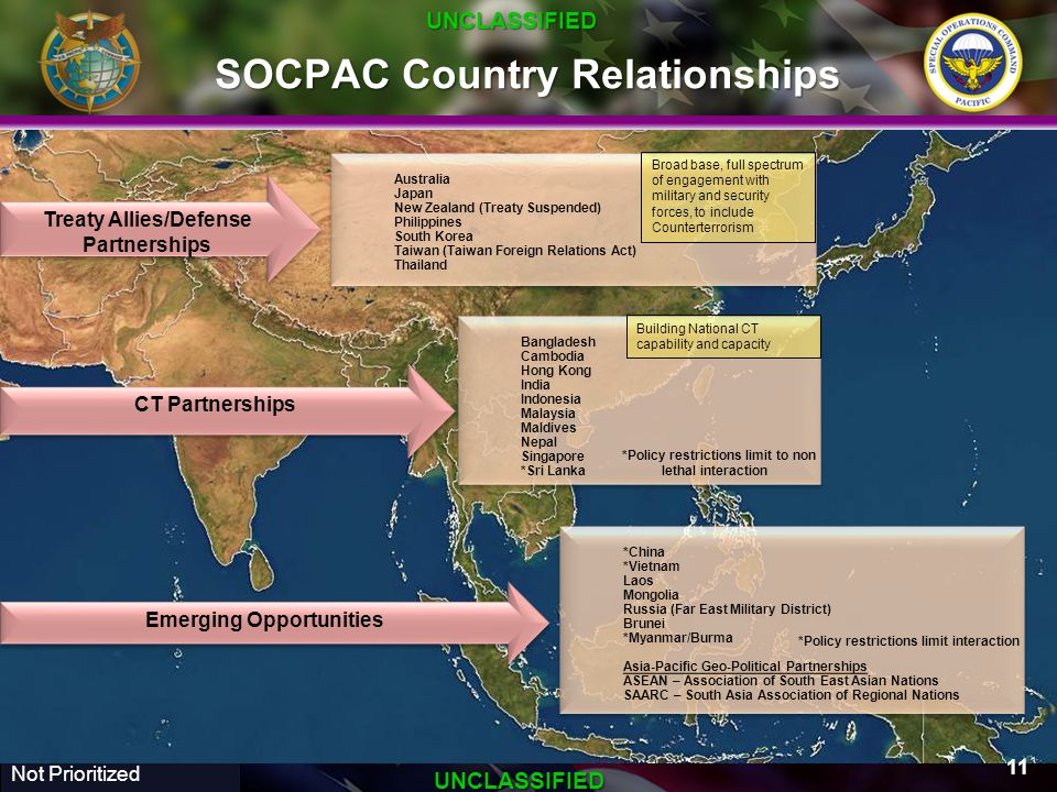 SOCPAC Country Relationships