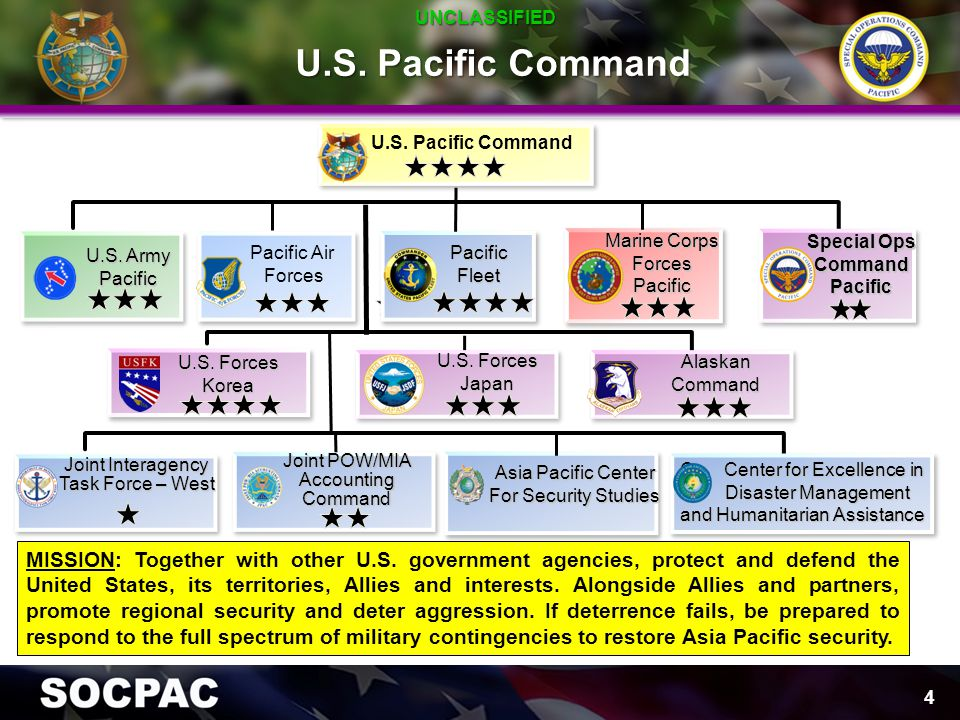 UNCLASSIFIED U.S. Pacific Command. U.S. Pacific Command. Marine Corps. Forces. Pacific. Special Ops.