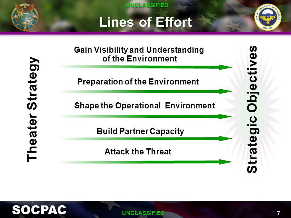 Lines of Effort Strategic Objectives Theater Strategy