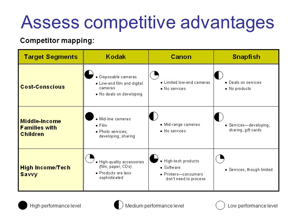 Assess competitive advantages