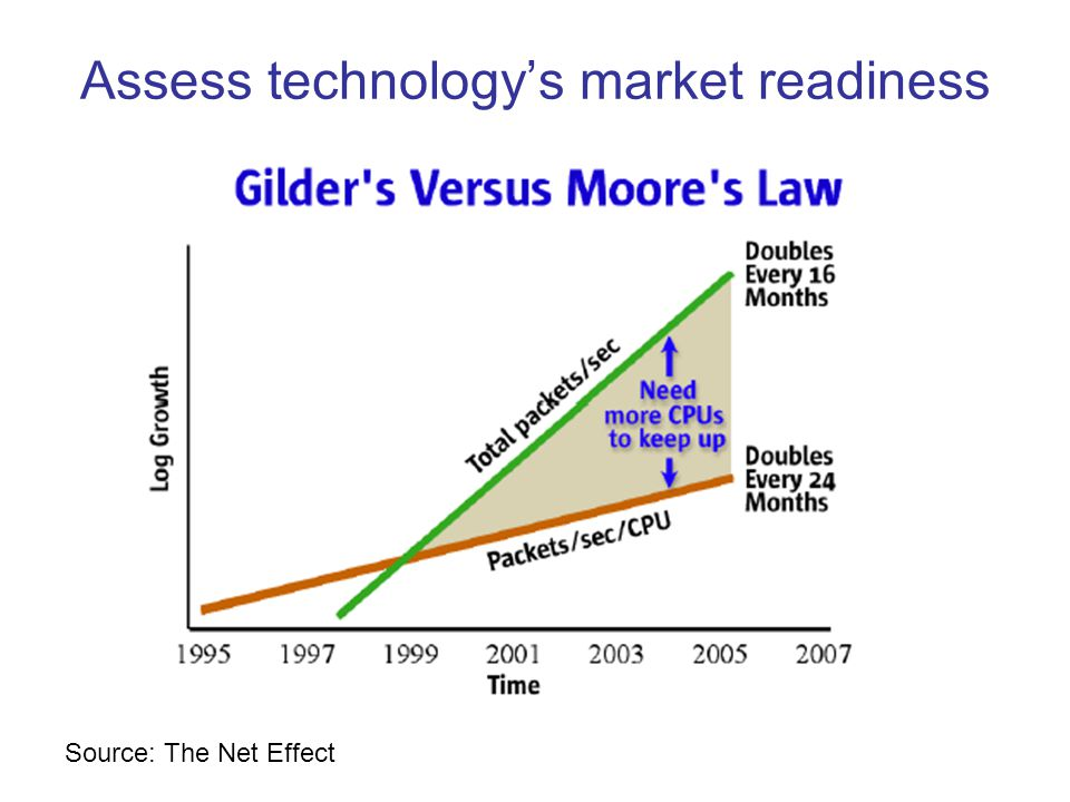 Assess technology's market readiness