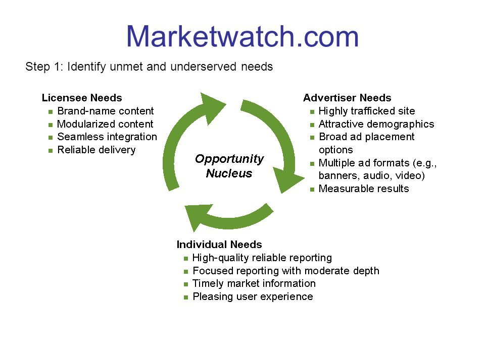 Marketwatch.com Step 1: Identify unmet and underserved needs