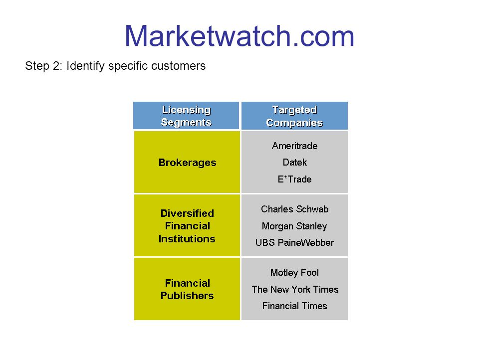 Marketwatch.com Step 2: Identify specific customers