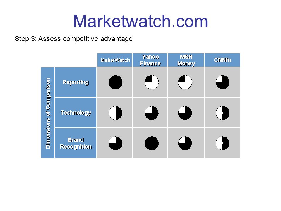 Marketwatch.com Step 3: Assess competitive advantage