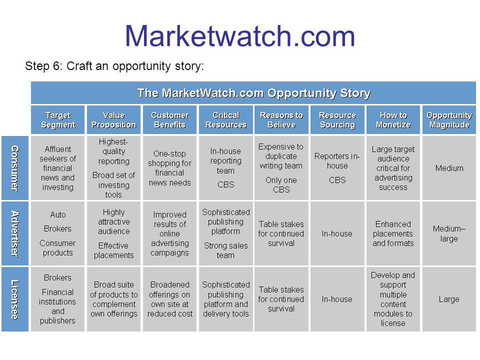 Marketwatch.com Step 6: Craft an opportunity story: