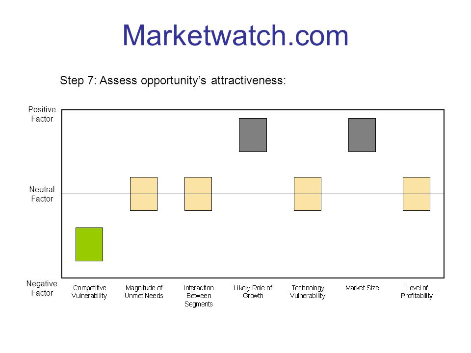 Marketwatch.com Step 7: Assess opportunity's attractiveness: