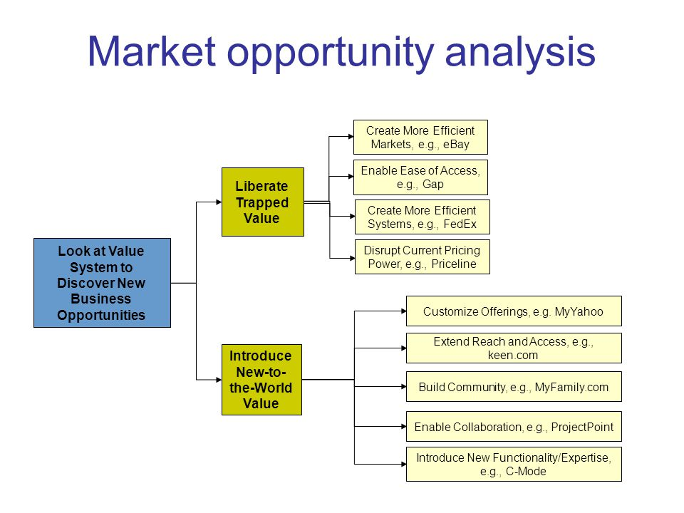 introduction to e commerce market opportunity analysis E-commerce & internet industry market research  get these powerful market research, business data and analysis tools:  introduction to the e-commerce .