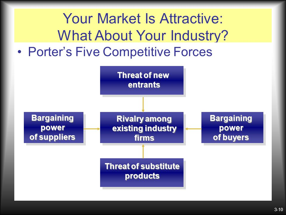 Your Market Is Attractive: What About Your Industry