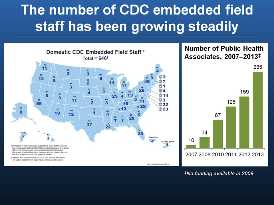 The number of CDC embedded field staff has been growing steadily