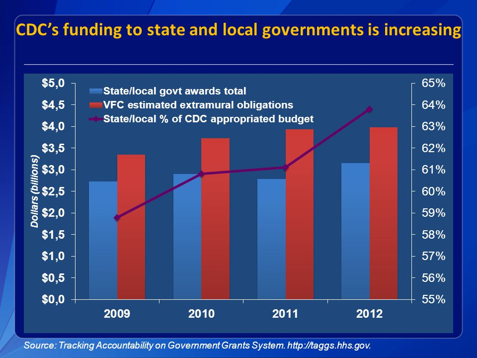 CDC's funding to state and local governments is increasing