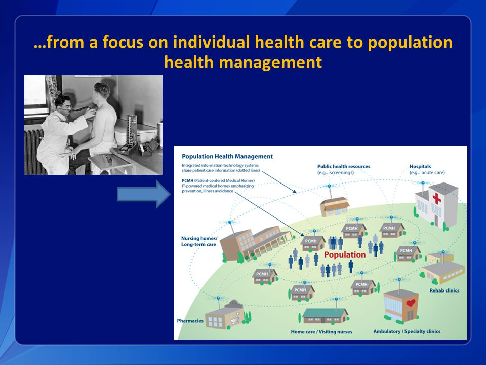 …from a focus on individual health care to population health management
