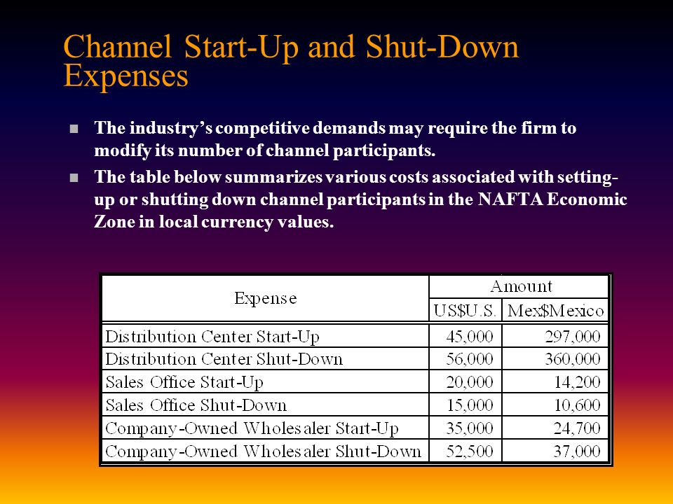 Channel Start-Up and Shut-Down Expenses