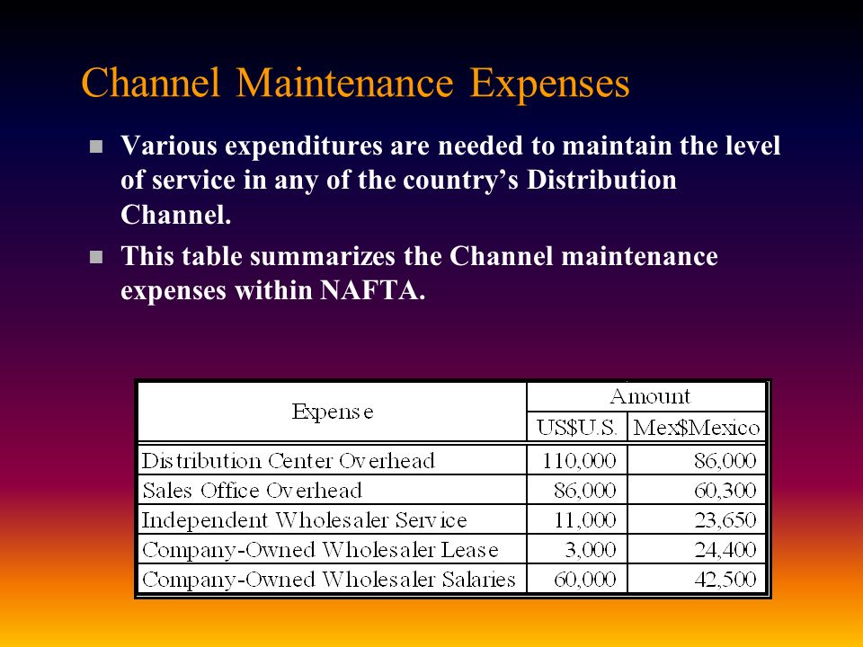 Channel Maintenance Expenses