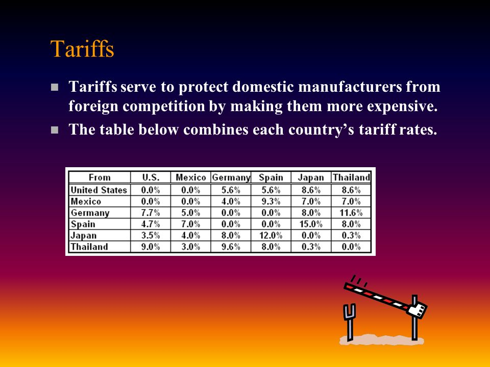 Tariffs Tariffs serve to protect domestic manufacturers from foreign competition by making them more expensive.
