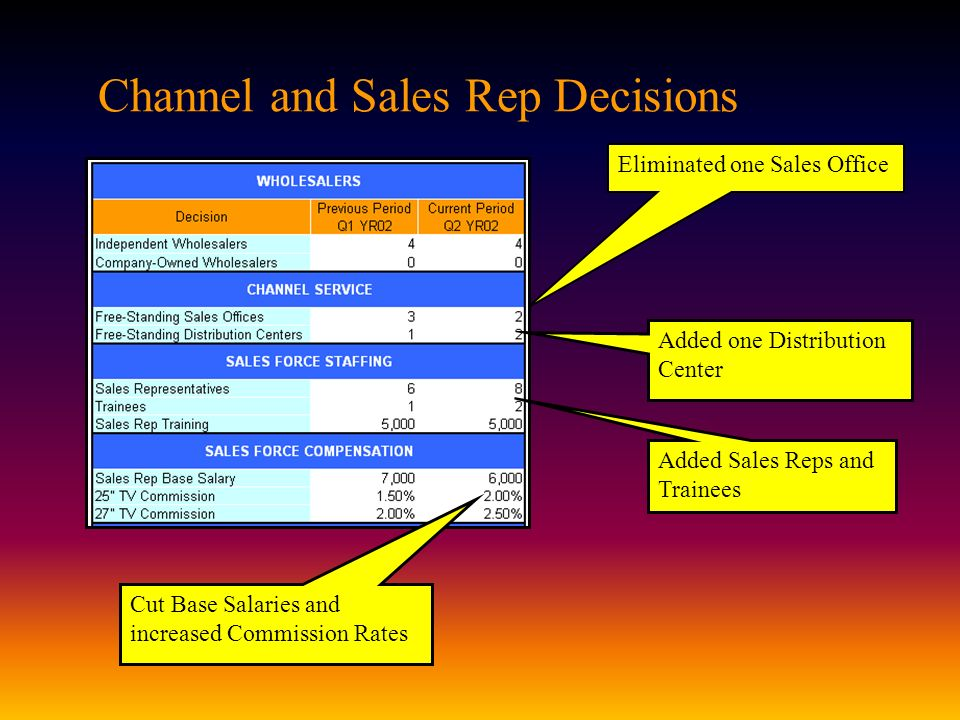 Channel and Sales Rep Decisions
