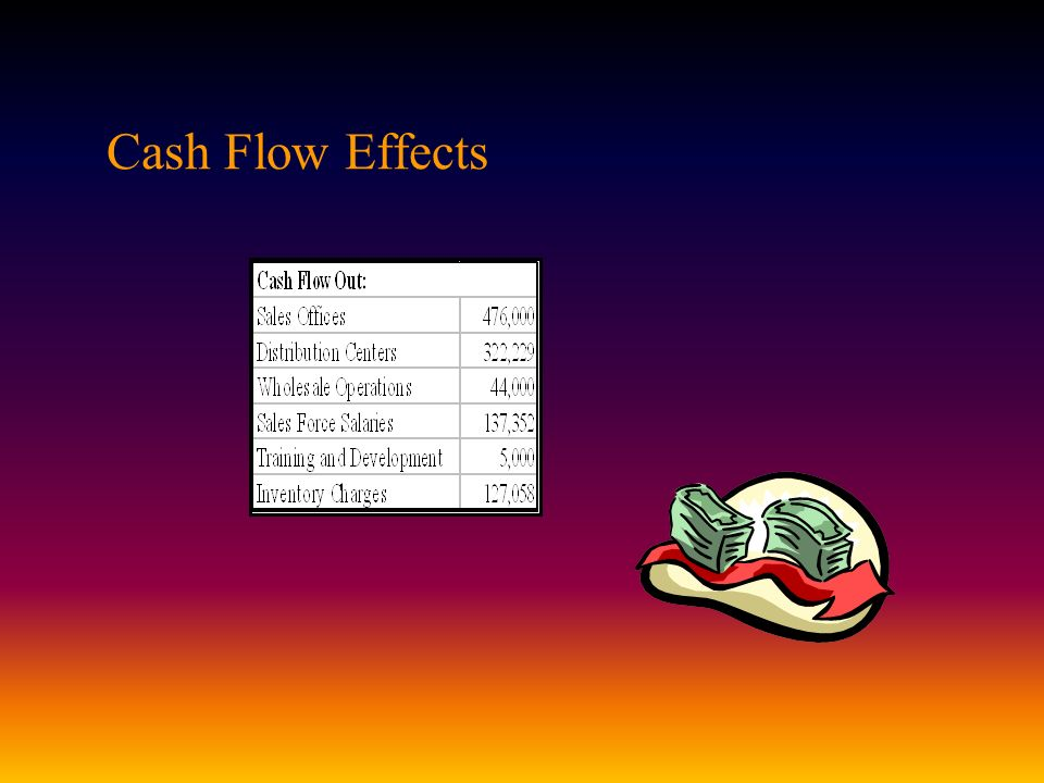 Cash Flow Effects