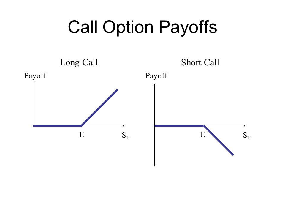 Call Option Payoffs Long Call Short Call Payoff ST E Payoff E ST