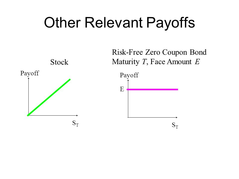 Other Relevant Payoffs