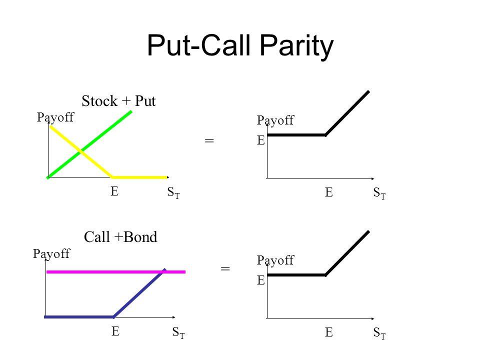Put-Call Parity Stock + Put = Call +Bond = Payoff ST E Payoff ST E