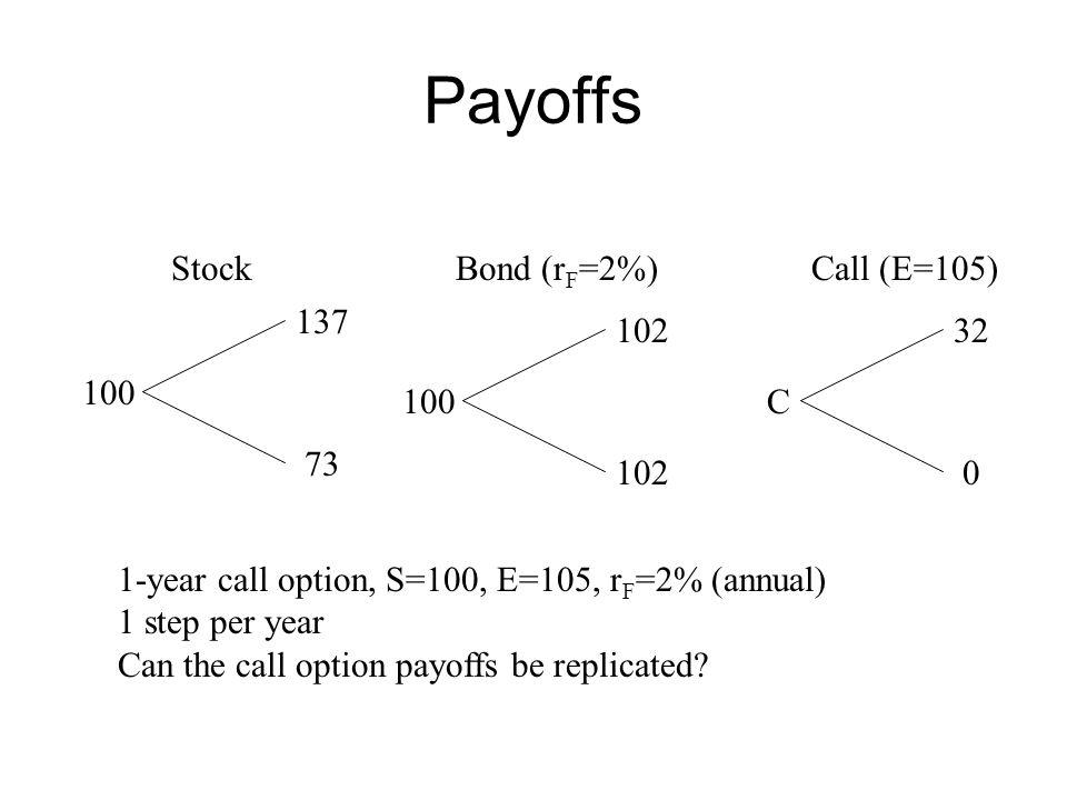 Payoffs Stock Bond (rF=2%) Call (E=105) 137 102 32 100 100 C 73 102