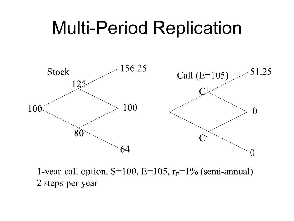 Multi-Period Replication