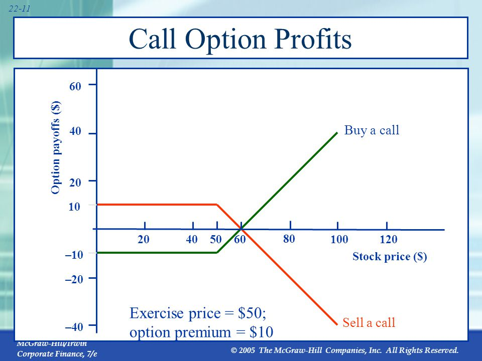 Best put options to sell now
