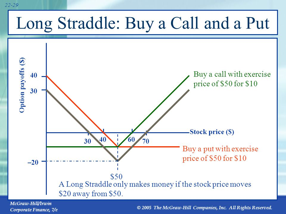 Long Straddle: Buy a Call and a Put