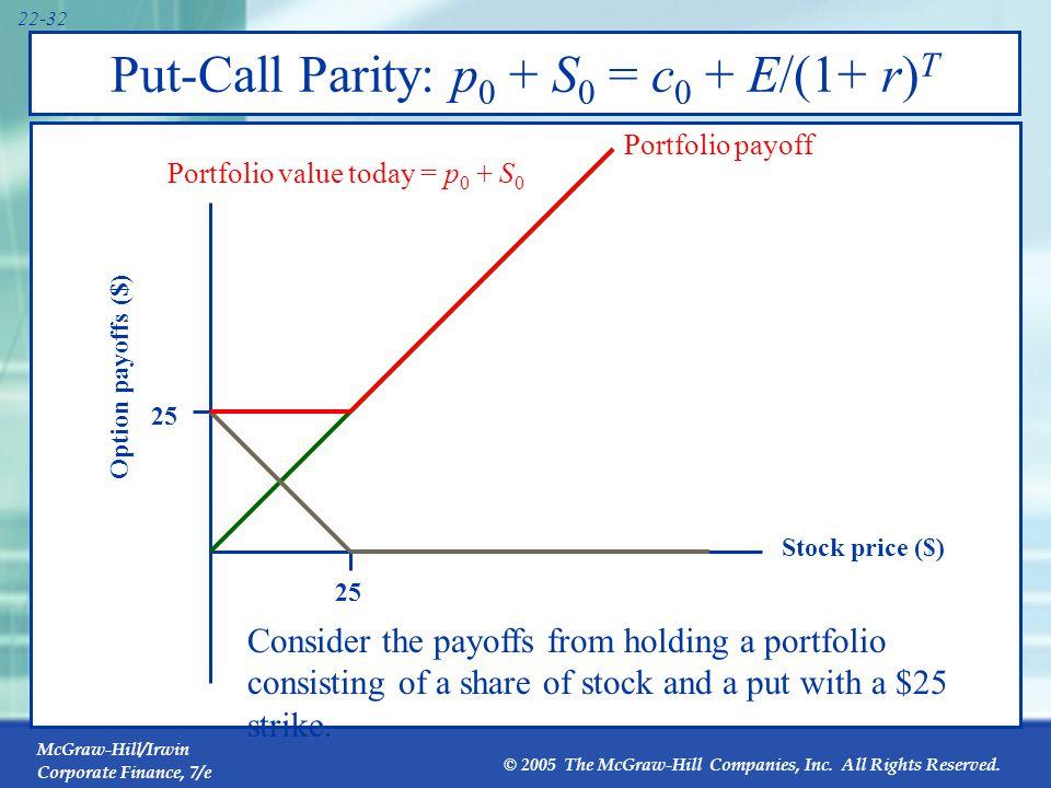 Put-Call Parity: p0 + S0 = c0 + E/(1+ r)T