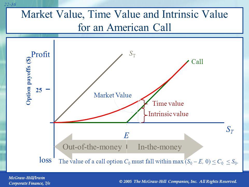 22.8 An Option‑Pricing Formula