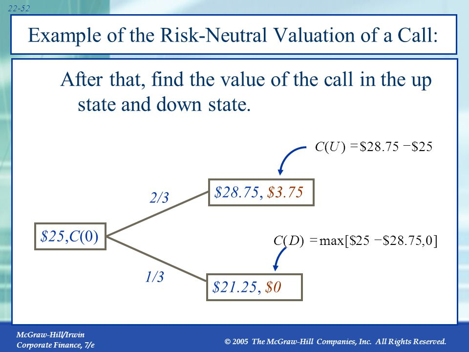 Example of the Risk-Neutral Valuation of a Call: